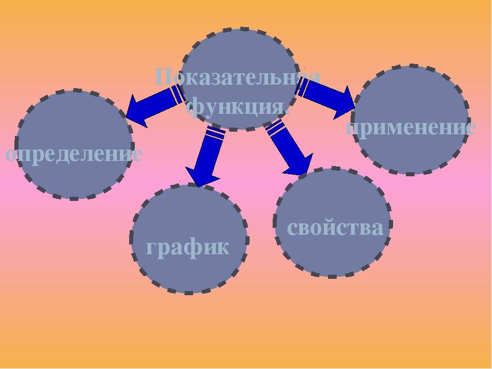 Показательная функция. определение график свойства применение