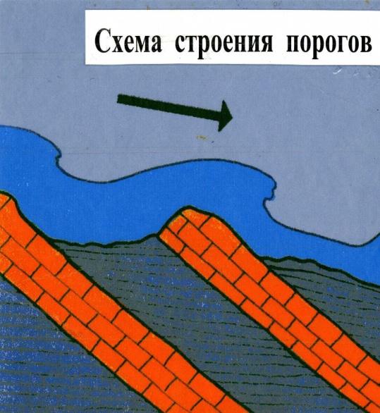 схема строения порогов