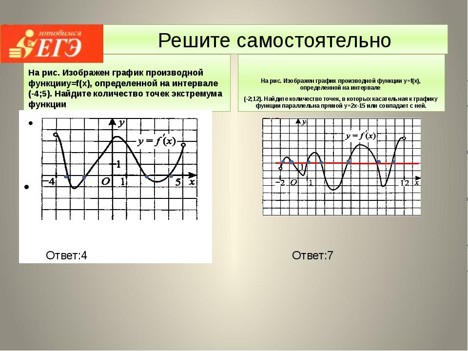 Решите самостоятельно На рис. Изображен график производной функцииy=f(x), опр...