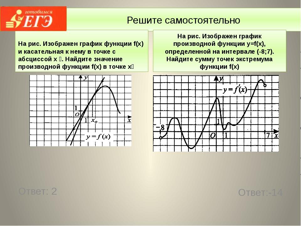 Решите самостоятельно На рис. Изображен график функции f(x) и касательная к н...
