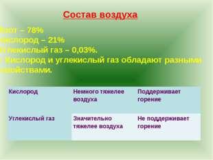 Азот – 78% Кислород – 21% Углекислый газ – 0,03%. – Кислород и углекислый газ