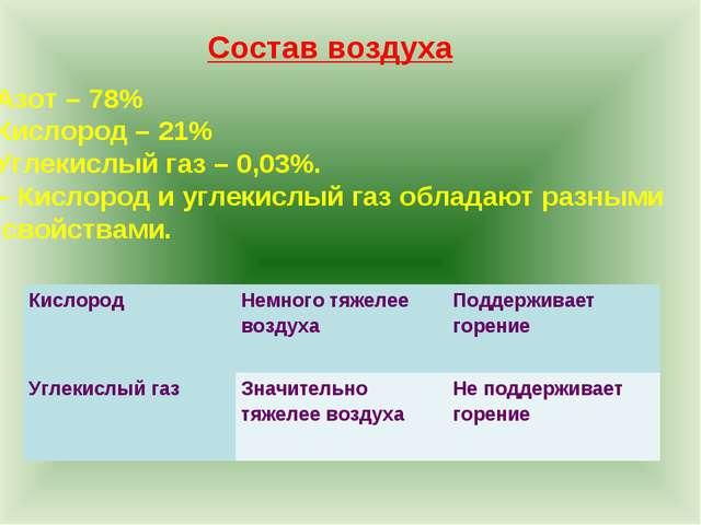 Азот – 78% Кислород – 21% Углекислый газ – 0,03%. – Кислород и углекислый газ...