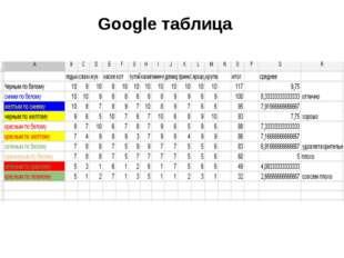 Google таблица
