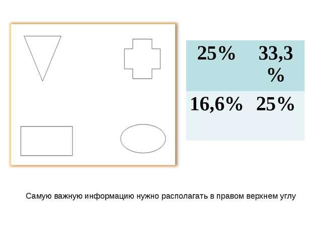 Самую важную информацию нужно располагать в правом верхнем углу 25%33,3% 16,...