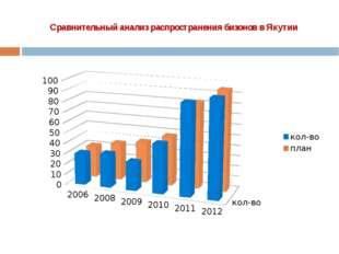 Сравнительный анализ распространения бизонов в Якутии