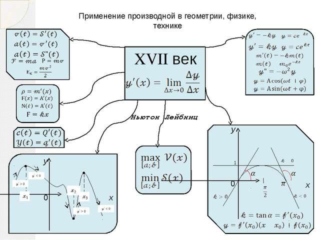 Применение производной в геометрии, физике, технике    XVII век    Нью...