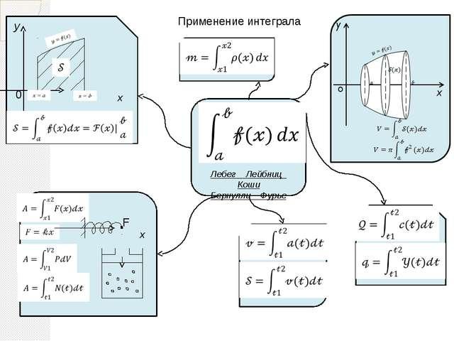 Применение интеграла Лебег Лейбниц Коши Бернулли Фурье y 0 F