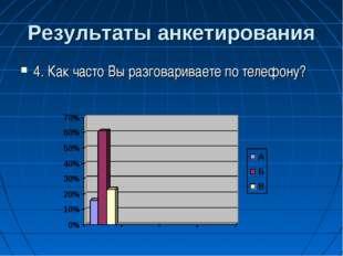 Результаты анкетирования 4. Как часто Вы разговариваете по телефону?