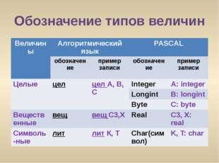 """Обозначение типов величин СКО, г. Тайынша, КГУ №СШ №2"""" учитель информатики Дь"""