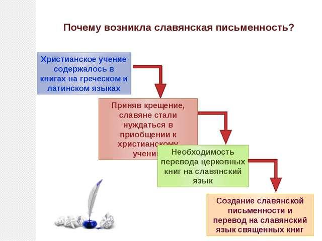 Почему возникла славянская письменность? Христианское учение содержалось в кн...