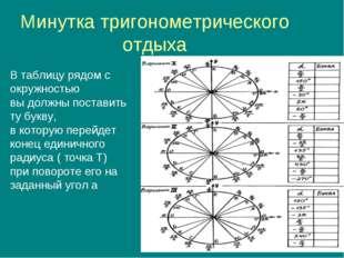 Минутка тригонометрического отдыха В таблицу рядом с окружностью вы должны по