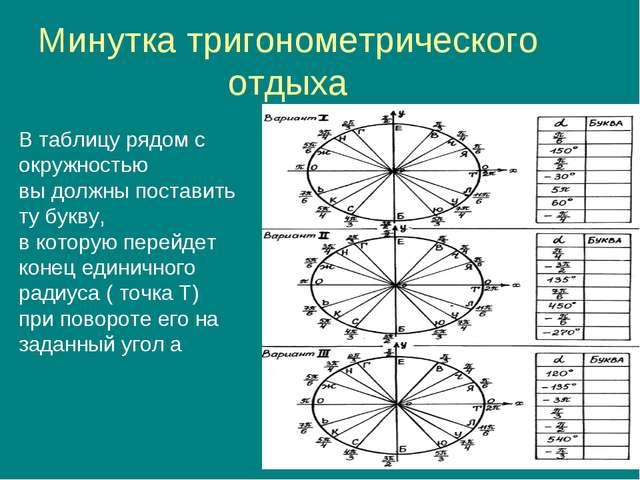 Минутка тригонометрического отдыха В таблицу рядом с окружностью вы должны по...