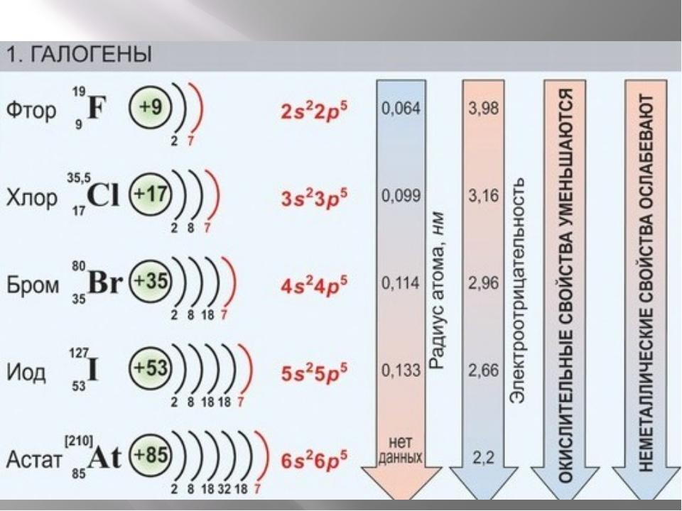 благородные газы Благородные, а по-другому инертные газы, какими являются арг...