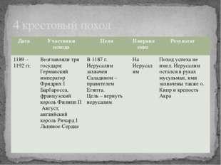 4 крестовый поход Дата Участники похода Цели Направление Результат 1189 – 119