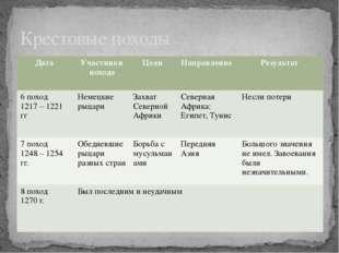 Крестовые походы Дата Участники похода Цели Направление Результат 6 поход 121