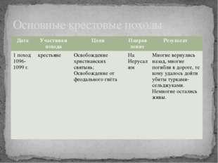 Основные крестовые походы Дата Участники похода Цели Направление Результат 1