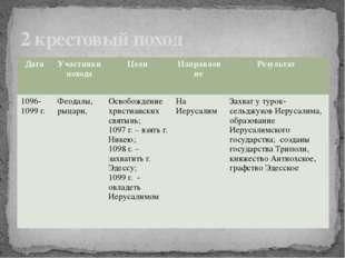 2 крестовый поход Дата Участники похода Цели Направление Результат 1096-1099г