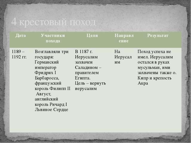 4 крестовый поход Дата Участники похода Цели Направление Результат 1189 – 119...