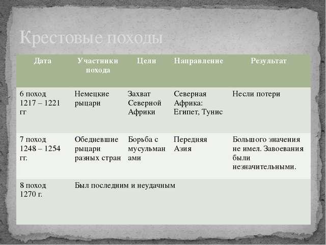 Крестовые походы Дата Участники похода Цели Направление Результат 6 поход 121...