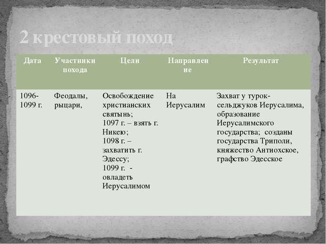 Таблица по истории 6 класс крестовые походы ответы списать :: mosmamame