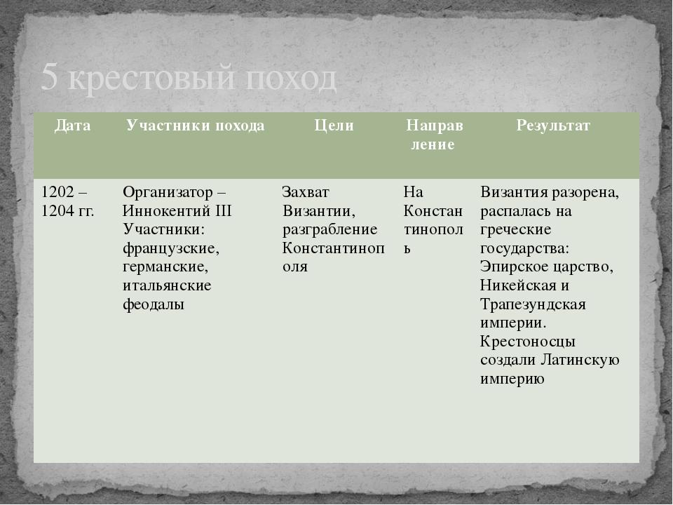 5 крестовый поход Дата Участники похода Цели Направление Результат 1202 – 120...
