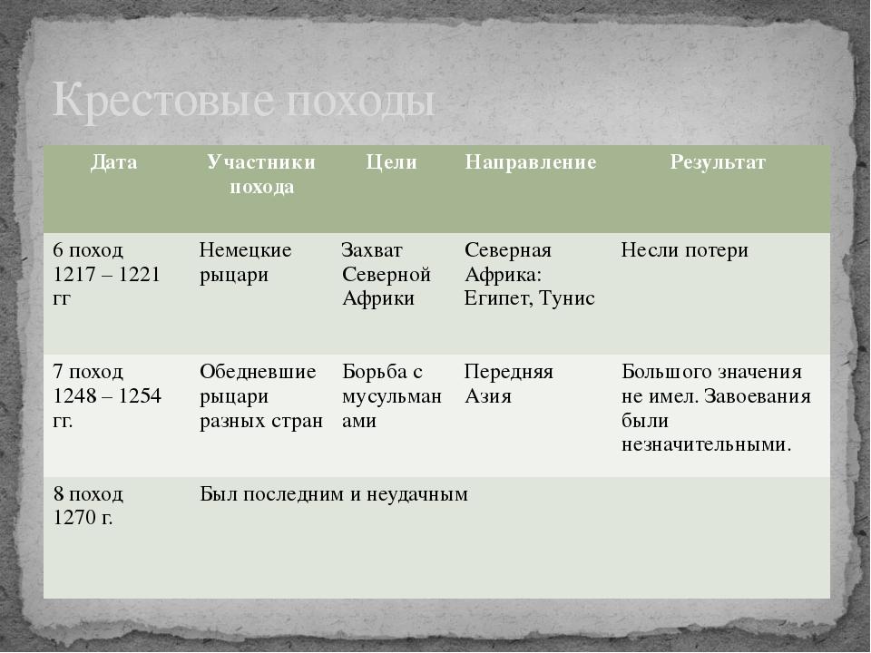 гдз по истории 6 класс учебник итоги крестового похода