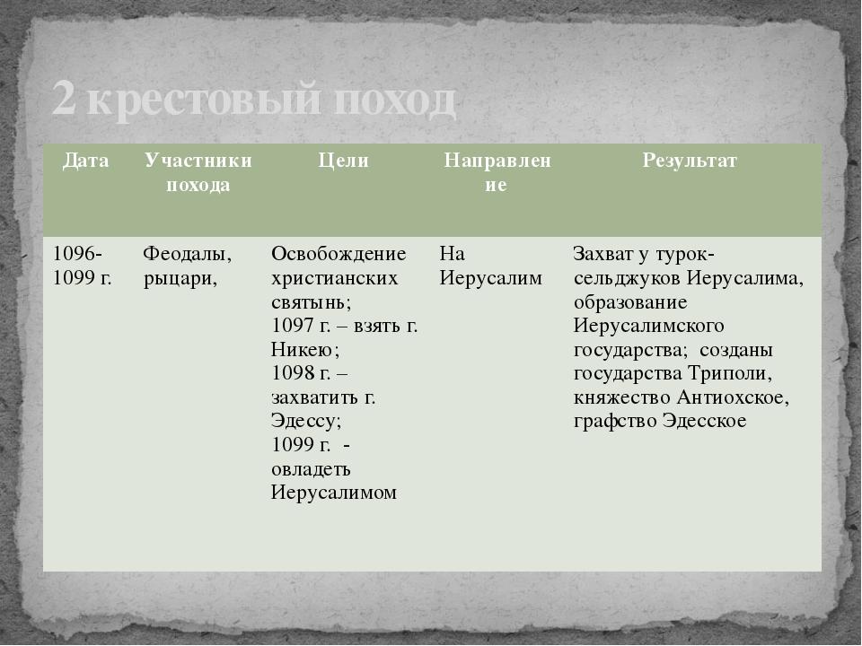 2 крестовый поход Дата Участники похода Цели Направление Результат 1096-1099г...