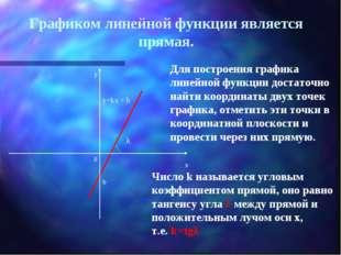 Графиком линейной функции является прямая. у=kx + b Для построения графика ли