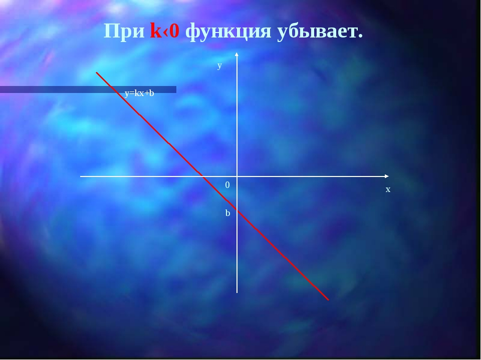 При k‹0 функция убывает. y=kx+b