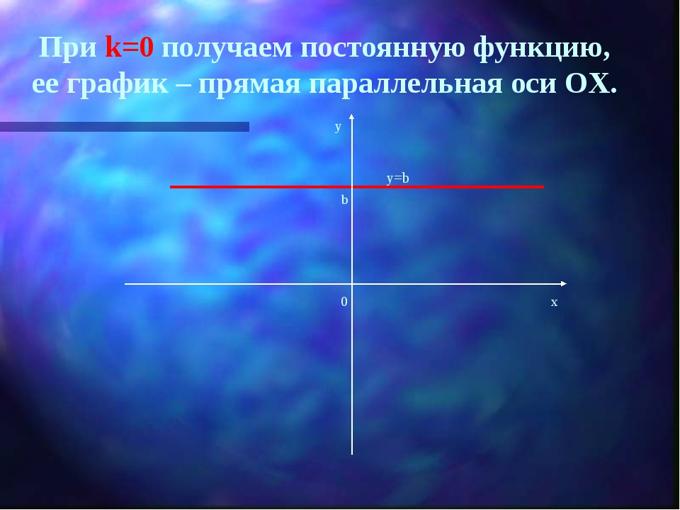 При k=0 получаем постоянную функцию, ее график – прямая параллельная оси ОХ....