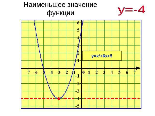 Наименьшее значение функции у=х2+6х+5