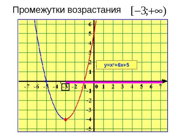 Промежутки возрастания у=х2+6х+5