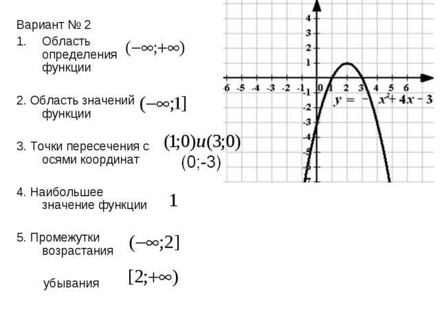 Вариант № 2 Область определения функции 2. Область значений функции 3. Точки...