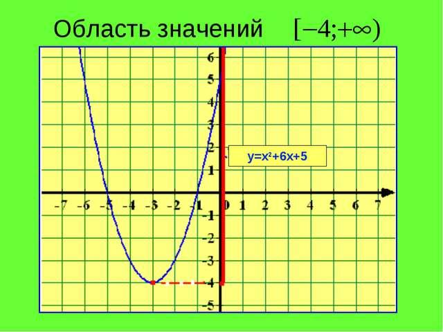Область значений у=х2+6х+5