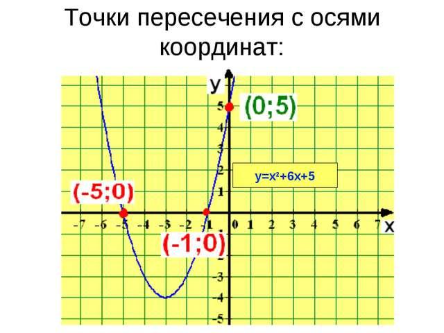 Точки пересечения с осями координат: у=х2+6х+5