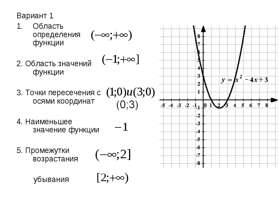 Вариант 1 Область определения функции 2. Область значений функции 3. Точки пе...