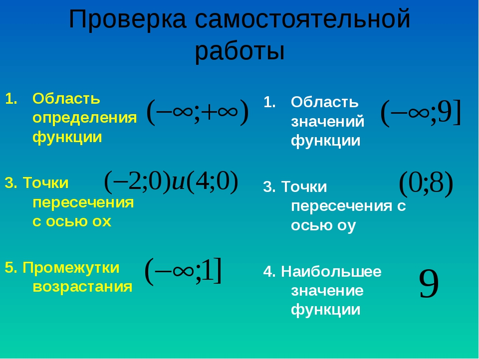 Проверка самостоятельной работы Область определения функции 3. Точки пересече...