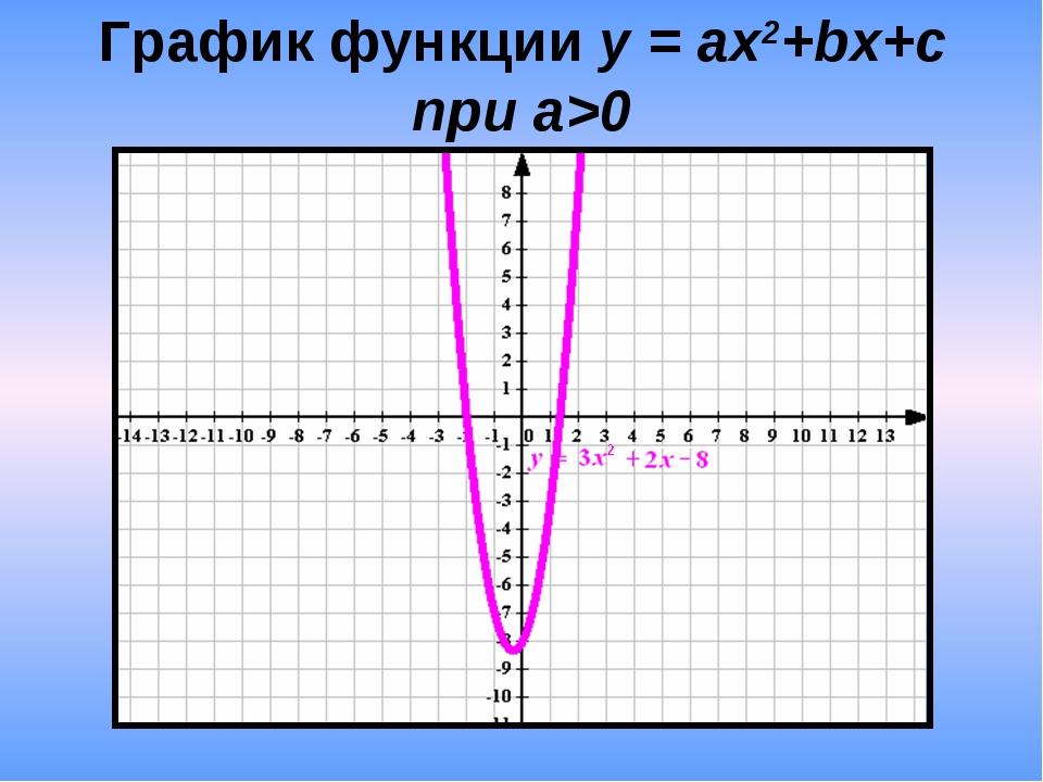 График функции у = ax2+bx+c при а>0