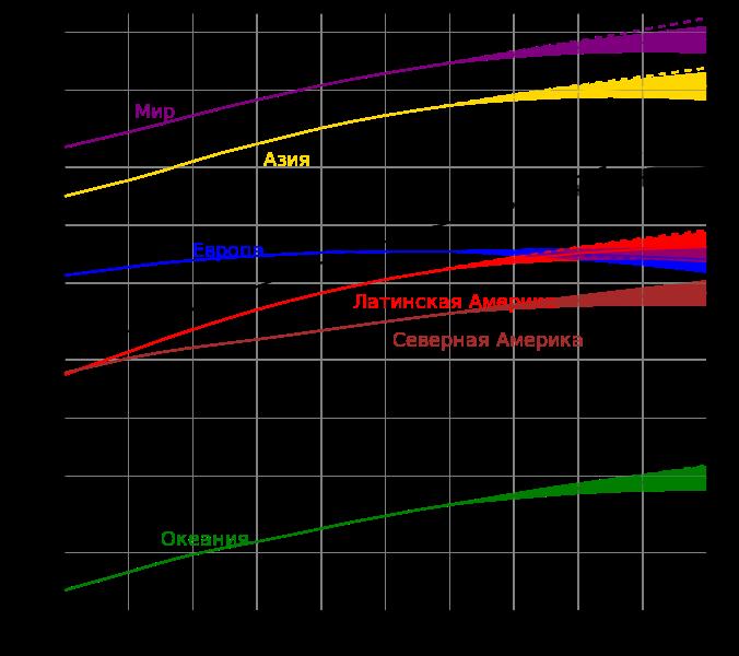 File:Население мира.svg