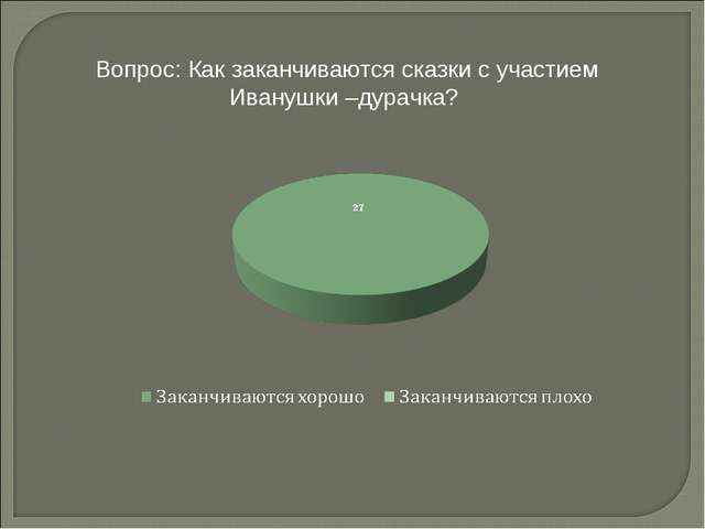 Вопрос: Как заканчиваются сказки с участием Иванушки –дурачка?