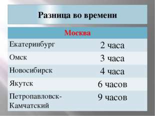 Разница во времени Москва Екатеринбург 2 часа Омск 3 часа Новосибирск 4 часа