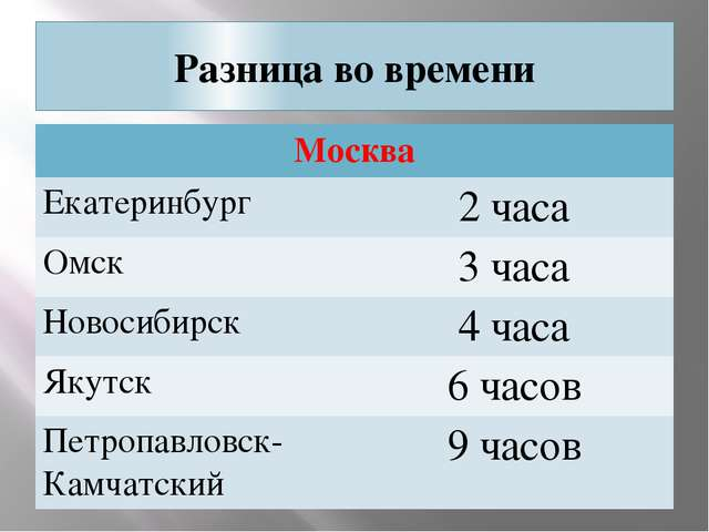 Разница во времени Москва Екатеринбург 2 часа Омск 3 часа Новосибирск 4 часа...