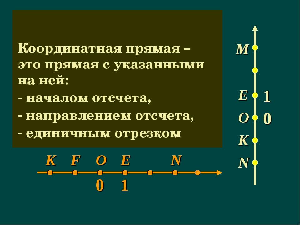 Координатная прямая – это прямая с указанными на ней: началом отсчета, направ...