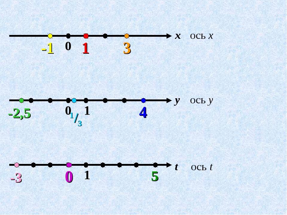 ось x ось y ось t x = 1 x = 3 x = -1 y = -2,5 y = 1/3 y = 4 t = 0 t = 5 t = -3