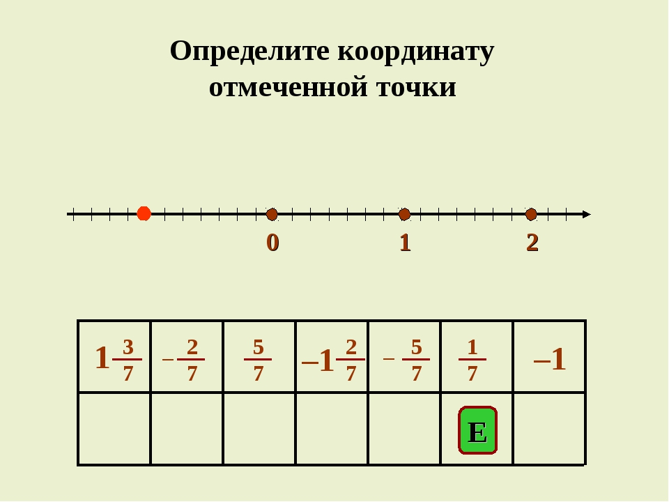 0 1 2 E –1 Определите координату отмеченной точки
