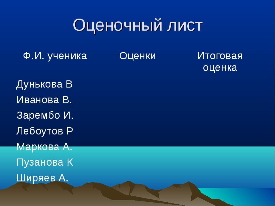 Оценочный лист Ф.И. ученикаОценкиИтоговая оценка Дунькова В Иванова В....