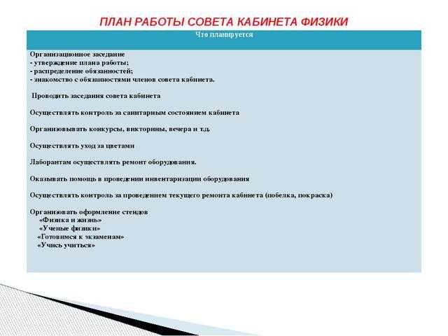 ПЛАН РАБОТЫ СОВЕТА КАБИНЕТА ФИЗИКИ Что планируется Организационное заседание...