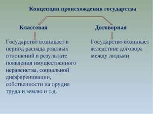 Концепции происхождения государства Классовая Договорная Государство возника