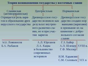 Теории возникновения государства у восточных славян Славянская Центристская