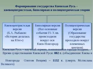 Формирование государства Киевская Русь – киевоцентристская, биполярная и пол